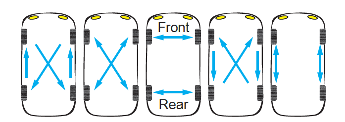Example Tire Rotation Patterns